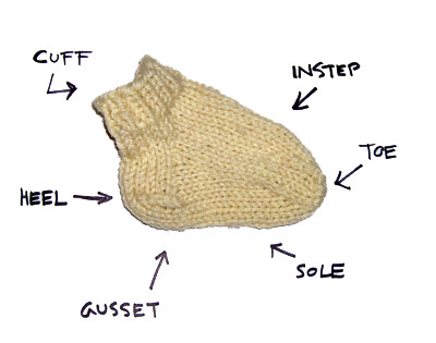Knitty's Picture of the Anatomy of a Sock
